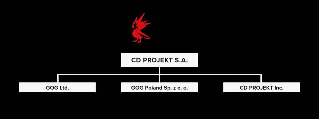 Wykres grupy
